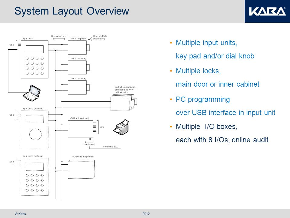 © Kaba System Layout Overview 2012 Multiple input units, key pad and/or dial knob PC programming over USB interface in input unit Multiple I/O boxes, each with 8 I/Os, online audit Batteries, rechargeables or external power supply Multiple locks, main door or inner cabinet