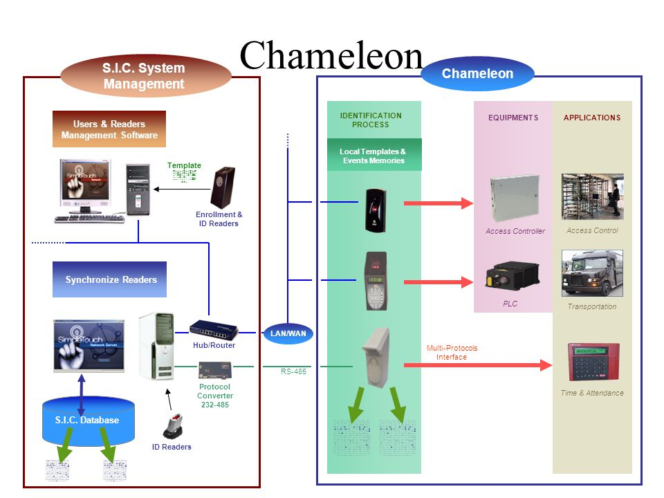 RS-485 IDENTIFICATION PROCESS Local Templates & Events Memories EQUIPMENTSAPPLICATIONS Access Control Transportation Time & Attendance Access Controller PLC Multi-Protocols Interface Chameleon S.I.C.