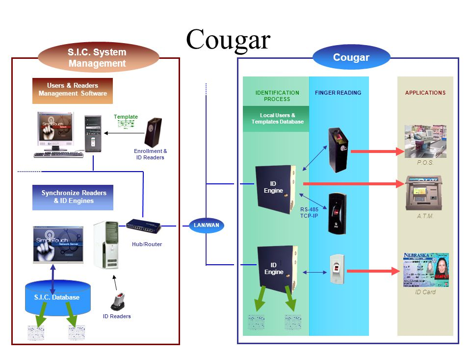 APPLICATIONS Cougar Local Users & Templates Database RS-485 TCP-IP P.O.S.