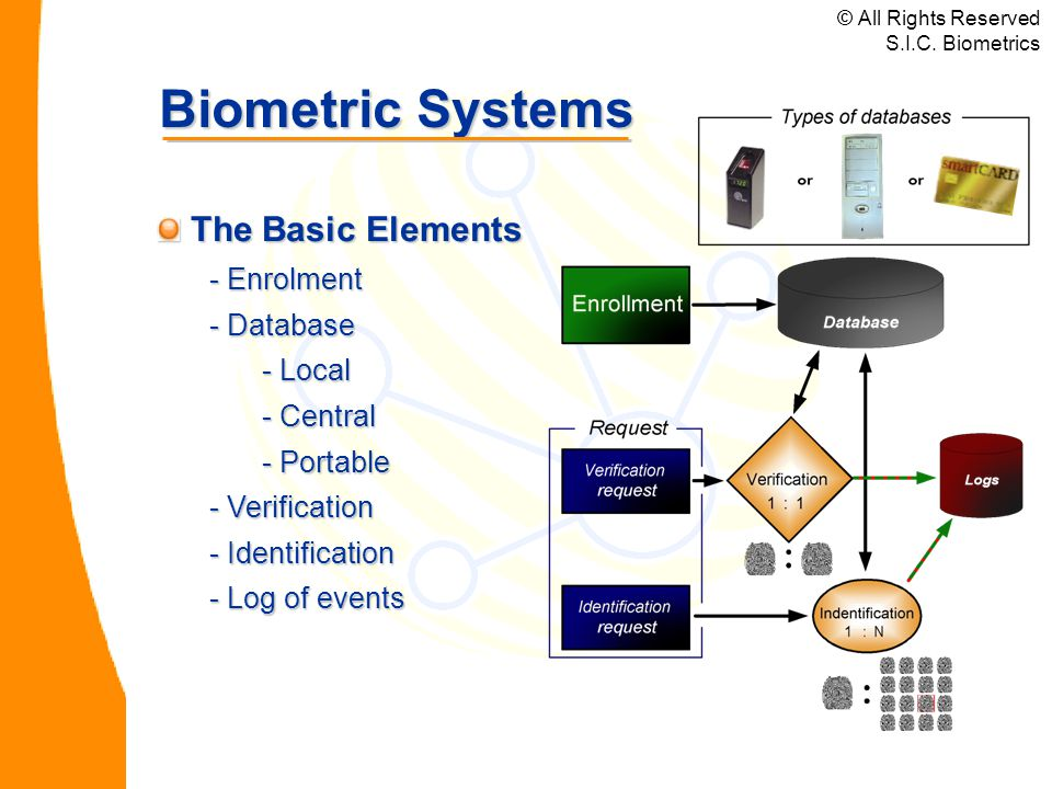 Biometric Systems The Basic Elements The Basic Elements - Enrolment - Database - Local - Central - Portable - Verification - Identification - Log of events © All Rights Reserved S.I.C.