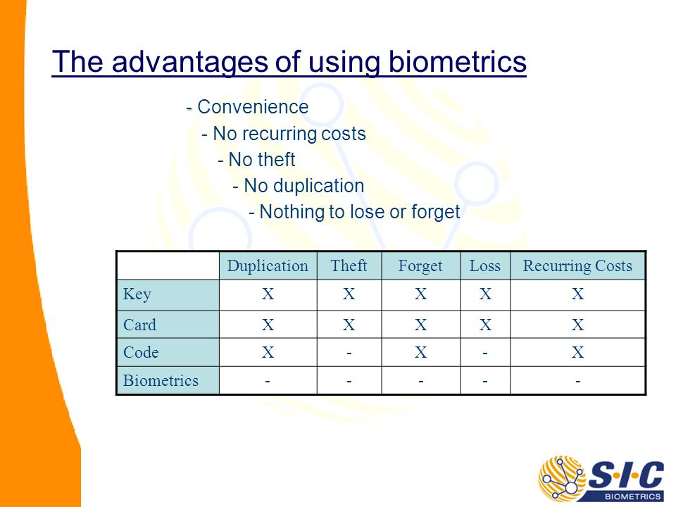 - - Convenience - No recurring costs - No theft - No duplication - Nothing to lose or forget DuplicationTheftForgetLossRecurring Costs KeyXXXXX CardXXXXX CodeX-X-X Biometrics----- The advantages of using biometrics