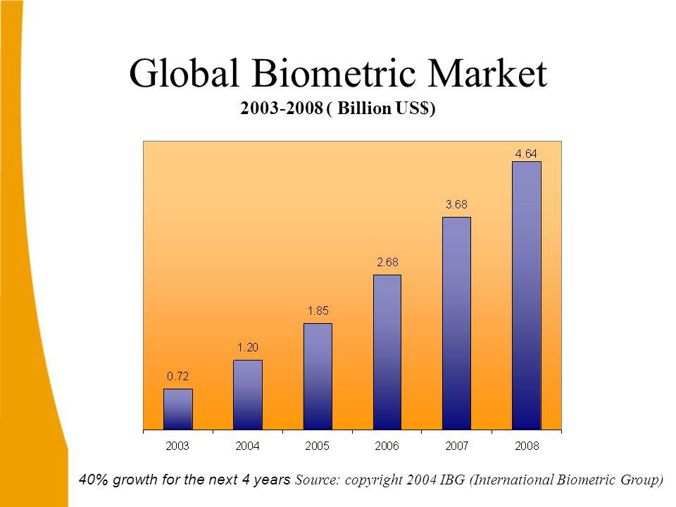 40% growth for the next 4 years Source: copyright 2004 IBG (International Biometric Group) Global Biometric Market 2003-2008 ( Billion US$)