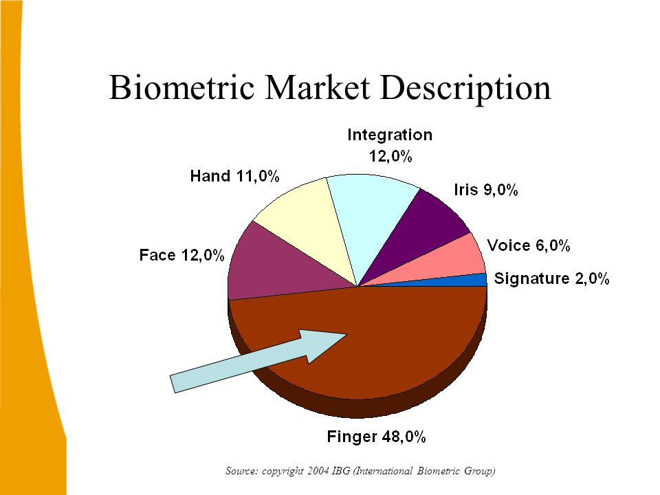 Biometric Market Description Source: copyright 2004 IBG (International Biometric Group)