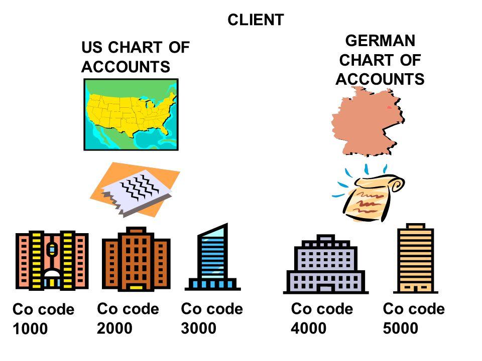 COMPANY CHART OF ACCOUNTS COMPANY CODE