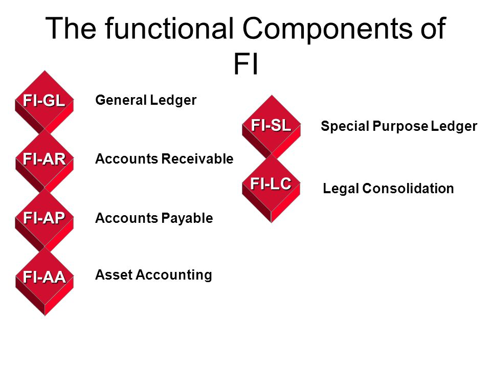 General Ledger G/L A ledger contains the accounts of an accounting system.