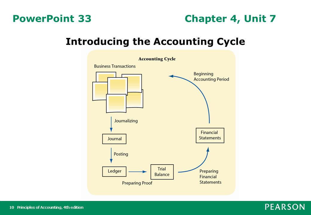 Principles of Accounting, 4th edition11Principles of Accounting, 4th edition11 PowerPoint 34Chapter 4, Unit 8 Source Documents and the Principle of Objectivity