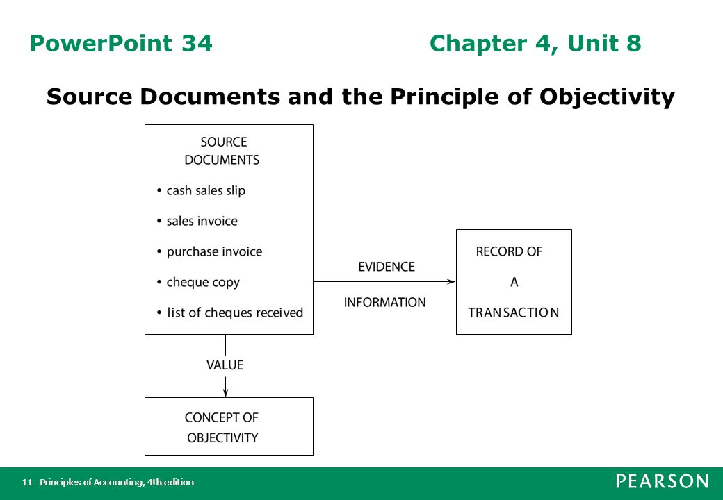 Principles of Accounting, 4th edition12Principles of Accounting, 4th edition12 PowerPoint 35Chapter 4, Unit 8 Main Menu Sage Simply Accounting Software Used with permission of Sage Software, Inc.