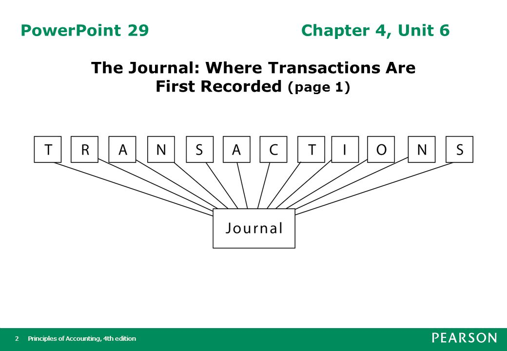 Principles of Accounting, 4th edition3 3 PowerPoint 29Chapter 4, Unit 6 Transactions are first recorded chronologically in the journal.