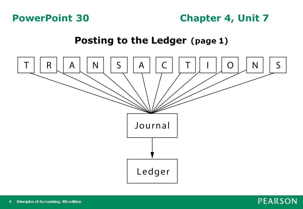 Principles of Accounting, 4th edition5 5 PowerPoint 30Chapter 4, Unit 7 Posting to the Ledger (page 2) The ledger is a group of accounts.