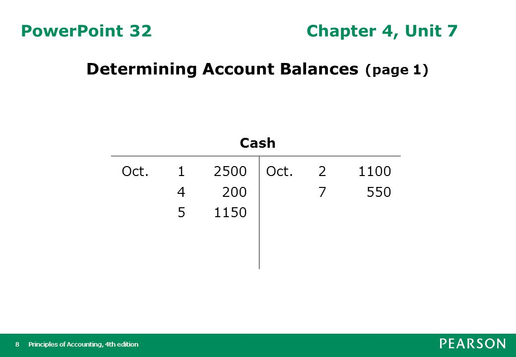 Principles of Accounting, 4th edition9 9 PowerPoint 32Chapter 4, Unit 7 Determining Account Balances (page 2)