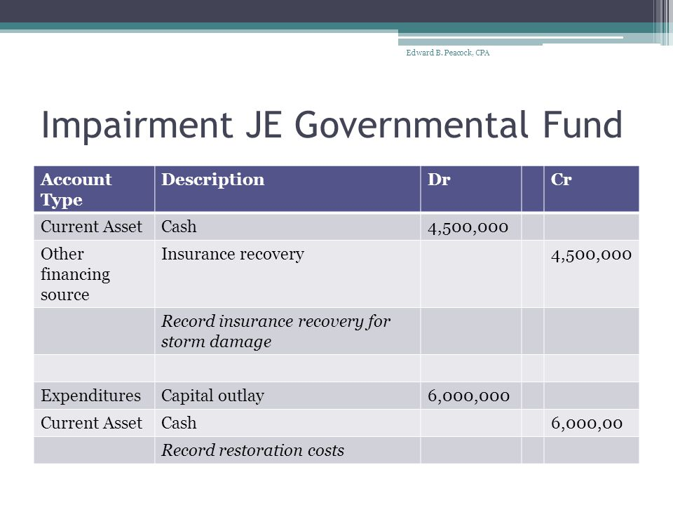 Impairment JE Government-wide Conversion Account Type DescriptionDrCr Capital AssetBuilding6,000,000 Other financing source Insurance recovery4,500,000 Contra assetAccumulated depreciation3,500,000 General revenue Gain on impairment1,000,000 ExpendituresCapital outlay6,000,000 Edward B.
