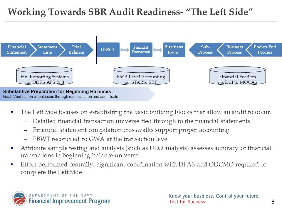 Working Towards SBR Audit Readiness- The Right Side The Right Side focuses on evaluating if DON business processes generate accurate, reliable, and timely financial transaction –Business process/event documentation including how business events lead to financial transactions –Internal control assessment –Substantive (including attribute sample testing) assessment (transaction support) –Correction of weaknesses that could lead to material misstatement The Right Side requires coordination with DON functional community (M&RA for Civilian Pay) and external stakeholders (i.e.