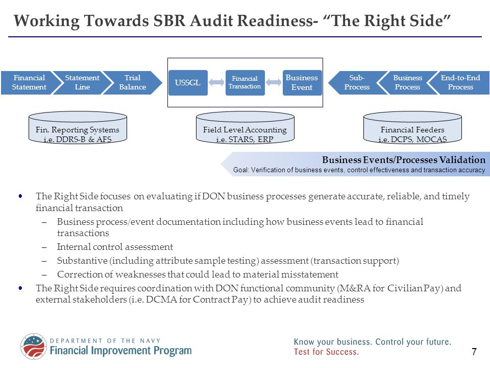 Path to Audit Readiness DON evaluates audit readiness through three categories: –Reconciling the audit trail (Detailed transactions tied through to financial statements) –Internal control effectiveness Business process controls IT general and application controls –Attribute sample testing Each category requires corrective action to reach DON's goal; however, the progression to audit readiness will build with heavier reliance on substantive testing initially 8 Transaction Universe Audit Trail Beginning Balances Key Reconciliations -FBWT -UTB to ATB -Payroll -G/L to F/S Reliable Control Environment Standardized Processes Controls Based Testing Internal Control Environment Audit Ready - Substantive/Control Based Audit Ready - Control Based Transaction Based Account Based Substantive Testing