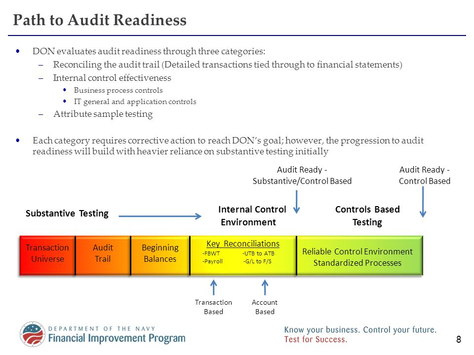 9 Attribute Sample Testing (Substantive Testing) The purpose of Attribute Sample Testing is to provide evidence for the existence of audit trails and substantiate financial transactions –Reliance on controls will be limited in a first time audit, as demonstrated through the USMC SBR Audit experience –Test program scope covers all SBR line items and tests key attributes associated with SBR transactions Round 2 results thus far: Attribute sample testing helps DON: 1)Identify transaction types which regularly lack source document support; 2)Exercise audit response capabilities Attribute sample testing helps DON: 1)Identify transaction types which regularly lack source document support; 2)Exercise audit response capabilities