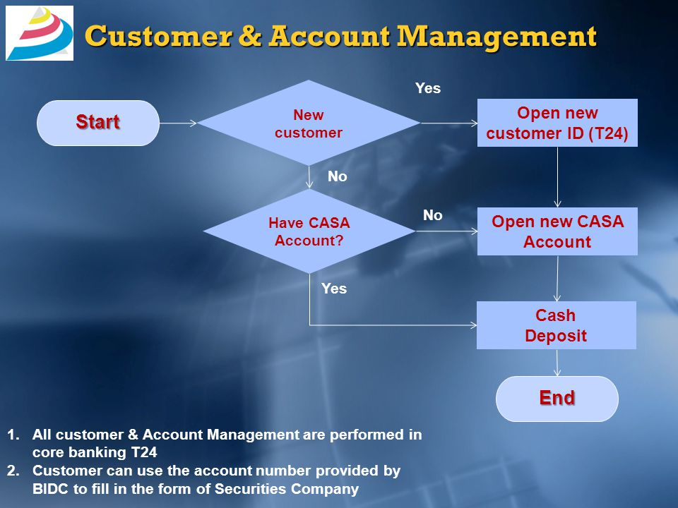 Cash Management: Cash-in Cash-in to customer CASA Account in BIDC Start Deposit for Trading account in CSX Using Deposit Notification in BLS Using Cash Deposit function in T24 End 1.Teller can do the Balance Inquiry at Bank/ Securities using the Bank-Link clients before and after Cash-in 2.Transaction history are available Posting in T24 Dr: BIDC Customer Account Cr: Securities Fund Holding Acct Posting in CSX Ledger System Dr: Securities Acct Cr: CSX Customer Account Posting in T24 Dr: CASH Cr: BIDC Customer Account