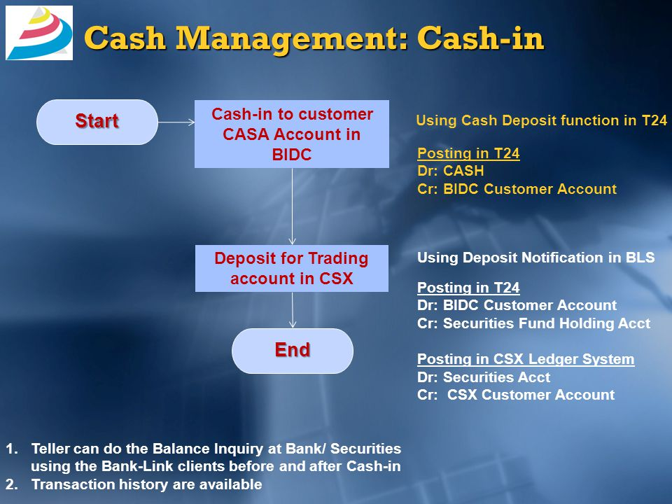 Cash Management: Cash-out Withdraw request from CSX account Start Cash Withdraw from Customer account in BIDC Using Withdraw Request in BLS Using Cash Withdraw function in T24 End 1.Teller can do the Balance Inquiry at Bank/ Securities using the Bank-Link clients before and after Cash-out 2.Transaction history are available Posting in CSX Ledger System Dr: CSX Customer Account Cr: Securities Acct Posting in T24 Dr: Securities Fund Holding Acct Cr: BIDC Customer Account Posting in T24 Dr: BIDC Customer Account Cr: CASH