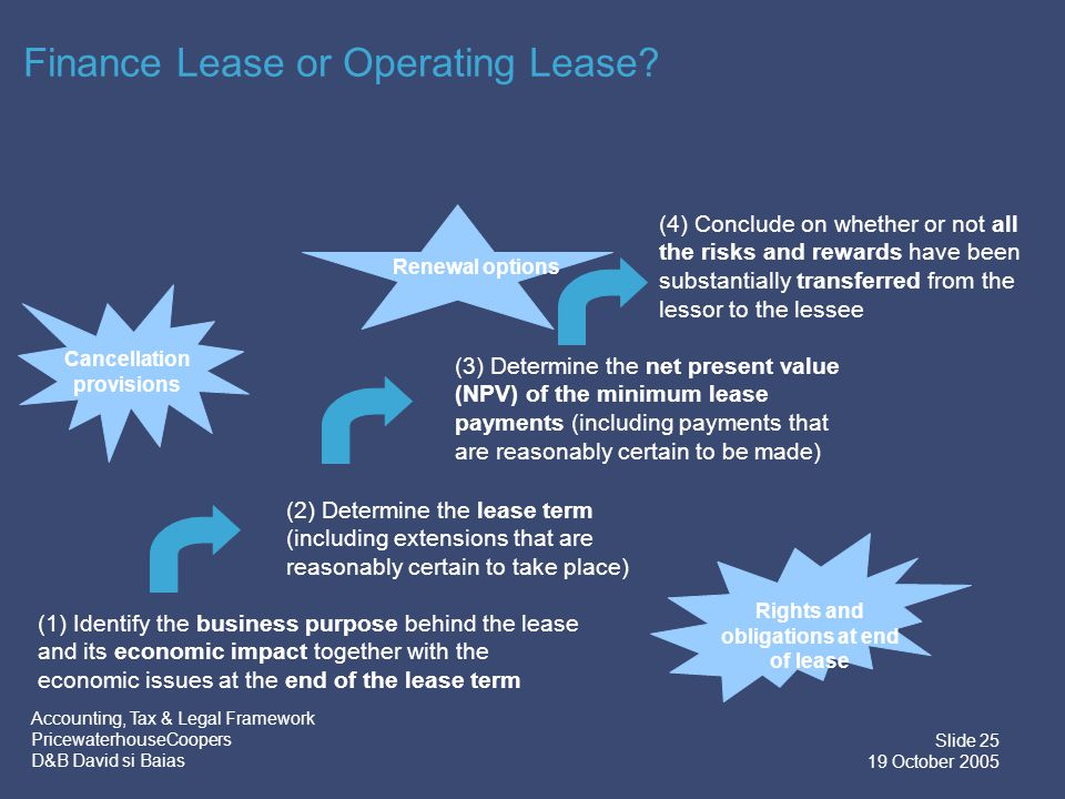 Accounting, Tax & Legal Framework PricewaterhouseCoopers D&B David si Baias Slide 26 19 October 2005 Finance Lease or Operating Lease.