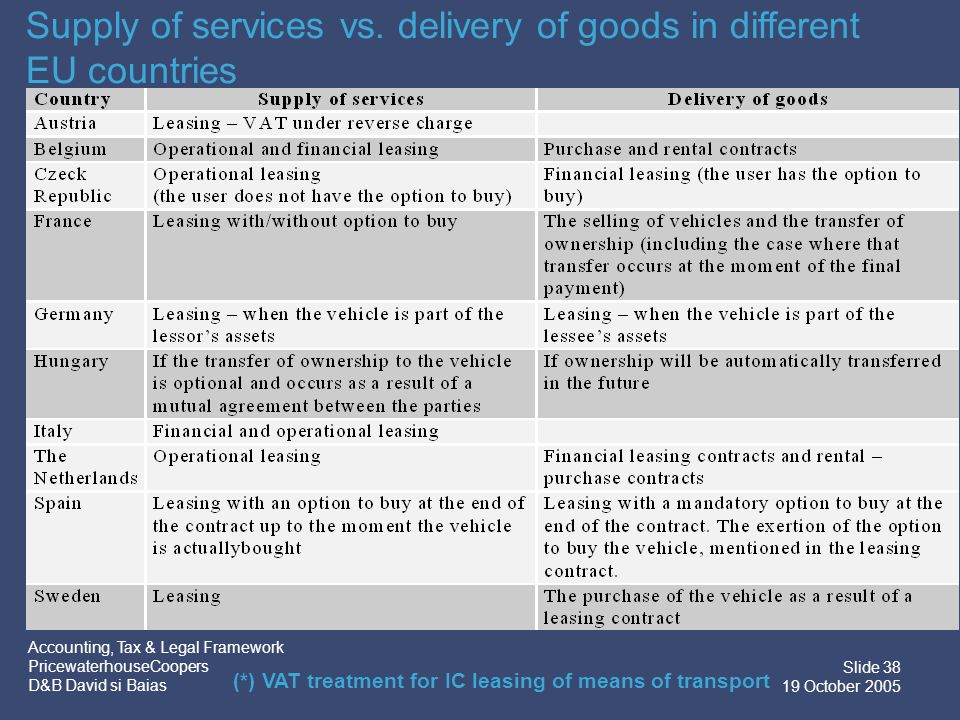 Accounting, Tax & Legal Framework PricewaterhouseCoopers D&B David si Baias Slide 39 19 October 2005 The delivery at the end of the leasing contract Current treatment  Delivery of goods  Importation/exportation of goods for cross-border transactions  The Romanian beneficiary is liable to pay for the import duties at residual value EU Accession  Delivery of goods  Within the Community  Registration of foreign owner  ICA of goods  Domestic supply  From outside the Community – Importation of goods