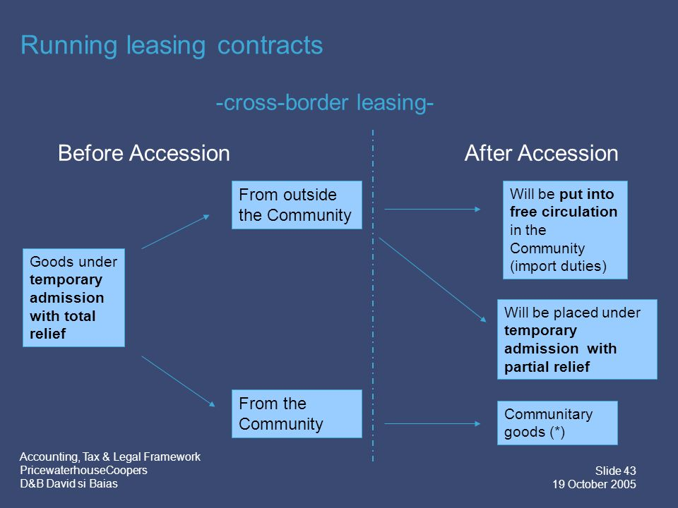 Accounting, Tax & Legal Framework PricewaterhouseCoopers D&B David si Baias Slide 44 19 October 2005 Financial & Operational real estate leasing Current treatment  No VAT on interest element  Subject to VAT on standard rate  Simplification measures EU Accession  Interest will be subject to VAT – (additional cost for companies which do not have deduction right and individuals)  Exempt with option to tax  Simplification measures ?
