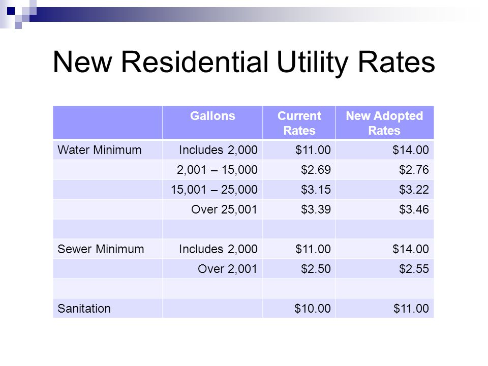 Average Monthly Bill Based on 13,000 gallons water and 8,000 gallons sewer Current BillProjected Bill Water Minimum Bill$11.00$14.00 Volume Charge$29.59$30.36 Sewer Minimum Bill$11.00$14.00 Volume Charge$15.00$15.30 Sanitation$10.00$11.00 Stormwater$2.00 Total Bill$78.59$86.66