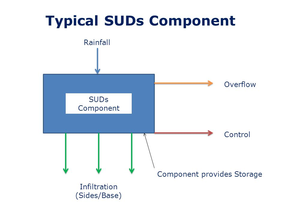 Source Control – Basic Principles (2) For each SUDs component we need to define: 1.Global Variables – overview of inflow, component, controls, climate change 2.Rainfall - inflow 3.Area Time Diagram – impermeable areas 4.Details of the SUDs component itself 5.Details of Flow Controls/Overflows/Infiltration