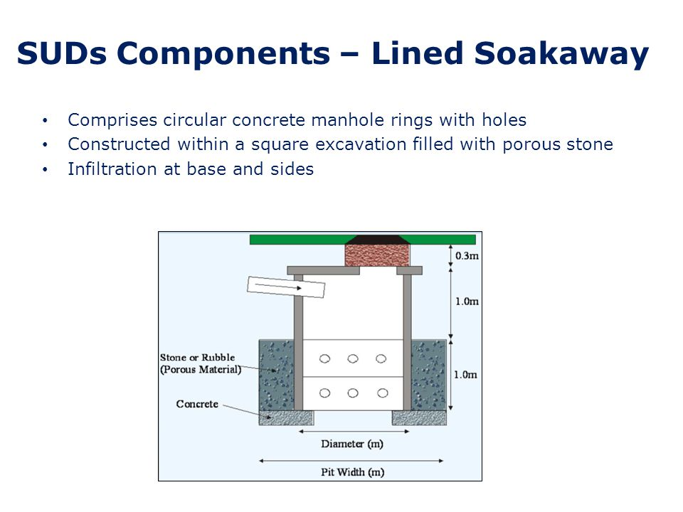 SUDs Components – House Soakaway Comprise a square excavation filled with porous stone Typically one per house