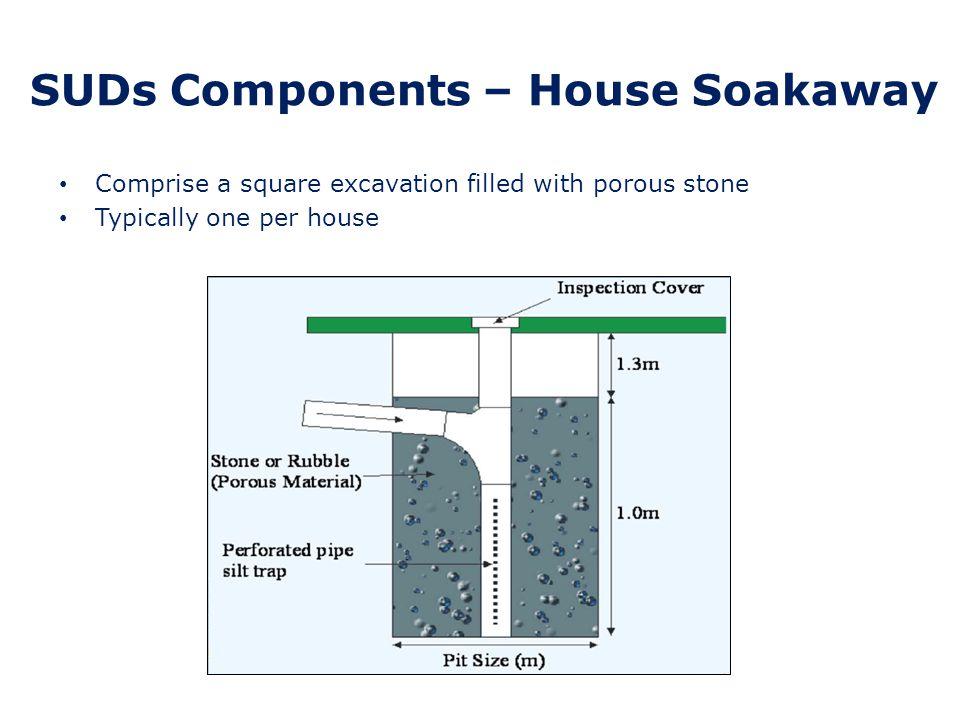 SUDs Components – Permeable Paving CBPP (Concrete Block Permeable Paving) Clay pavers Permeable Macadam Permeable Resin-bound aggregate Gravel Grass paving Permeable/ No-fines concrete Self-binding golden gravel