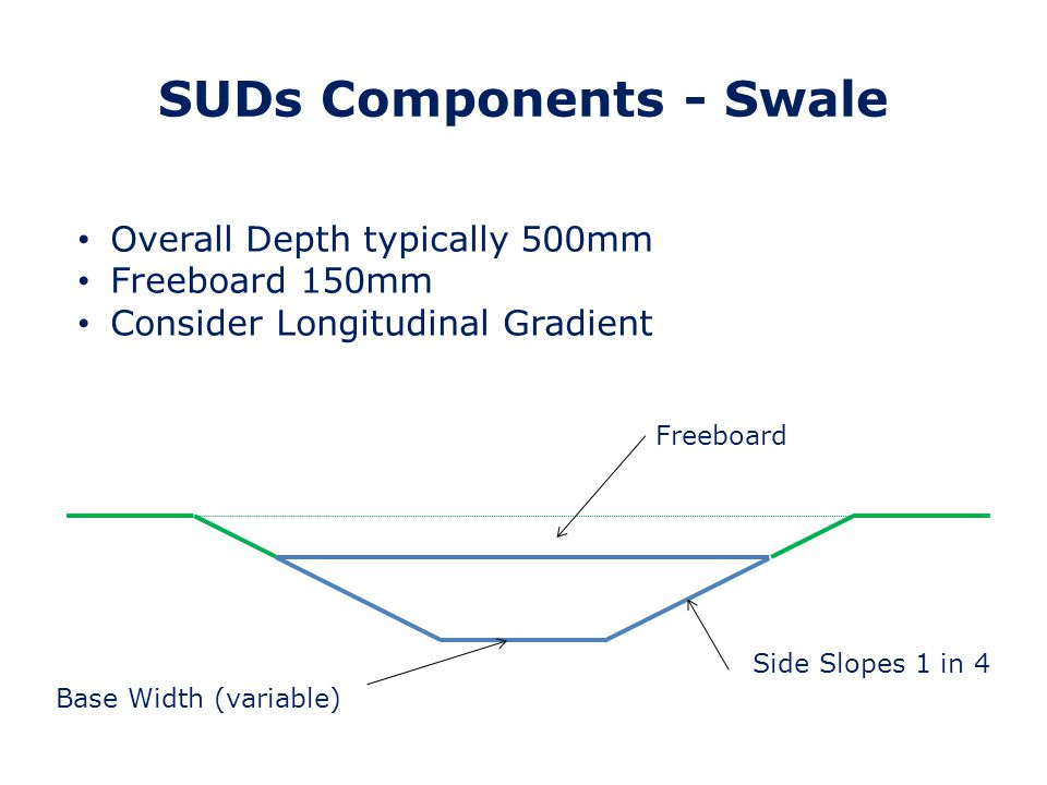 SUDs Components – Pipe Storage Generally Source Control only applicable for simple pipe systems Manholes provide large storage volumes of storage (not accounted for in Source Control) Consider Longitudinal Gradient