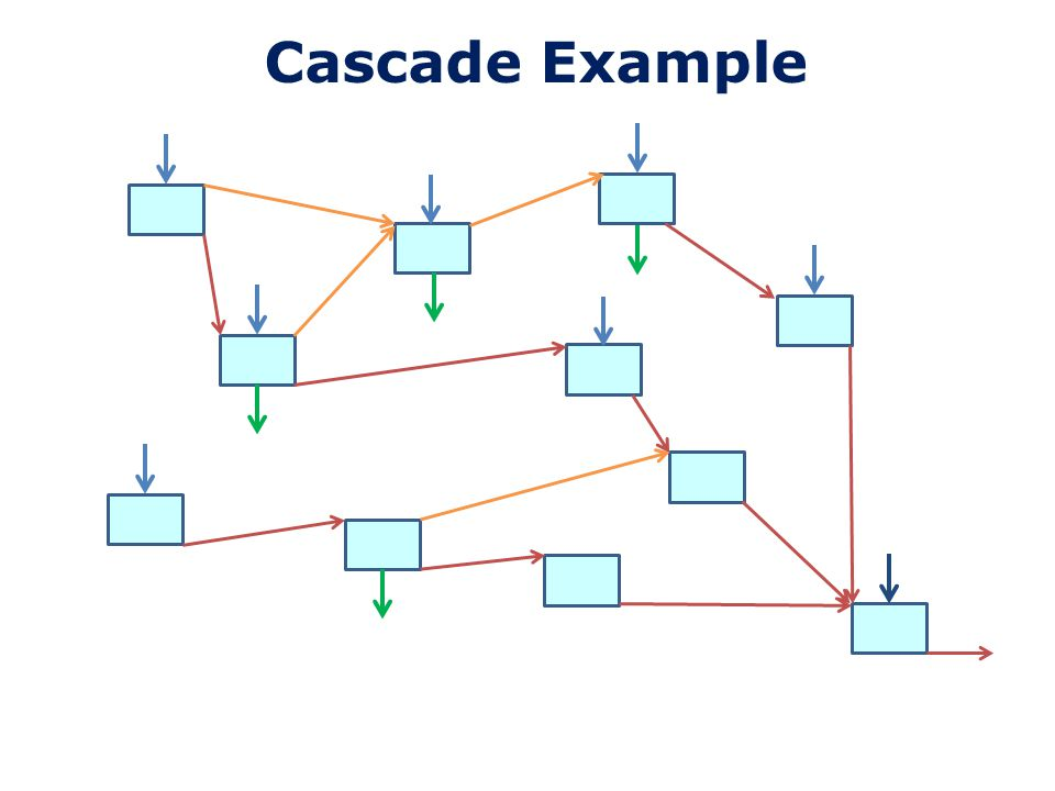 Cascade Process 1.Design Individual SUDs components 2.Downstream Components – take account of upstream inputs and/or rainfall 3.Link together in cascade facility 4.Analyse 5.Review results and adjust downstream components and re-analyse