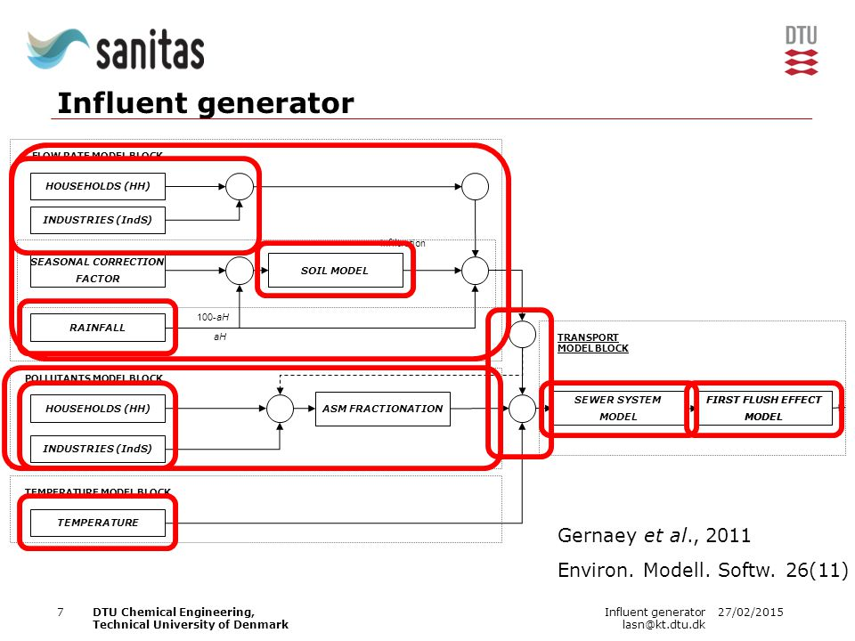 27/02/2015Influent generator lasn@kt.dtu.dk 8DTU Chemical Engineering, Technical University of Denmark MP model - Influent generator HOUSEHOLDS (HH) INDUSTRIES (IndS) SEASONAL CORRECTION FACTOR RAINFALL HOUSEHOLDS (HH) INDUSTRIES (IndS) SOIL MODEL ASM-X FRACTIONATION TEMPERATURE FLOW RATE MODEL BLOCK POLLUTANTS MODEL BLOCK TEMPERATURE MODEL BLOCK TRANSPORT MODEL BLOCK 100-aH aH infiltration PHARMACEUTICALS Snip et al., 2014, Environ.