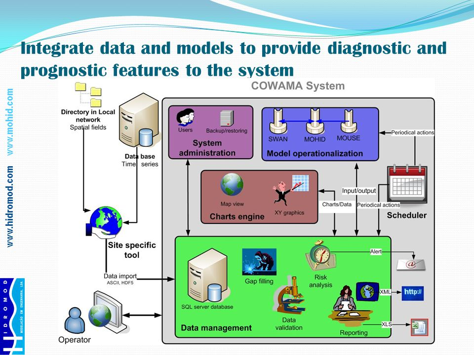 www.hidromod.com www.mohid.com Development of tools to support management and risk analysis on the basis of the available data