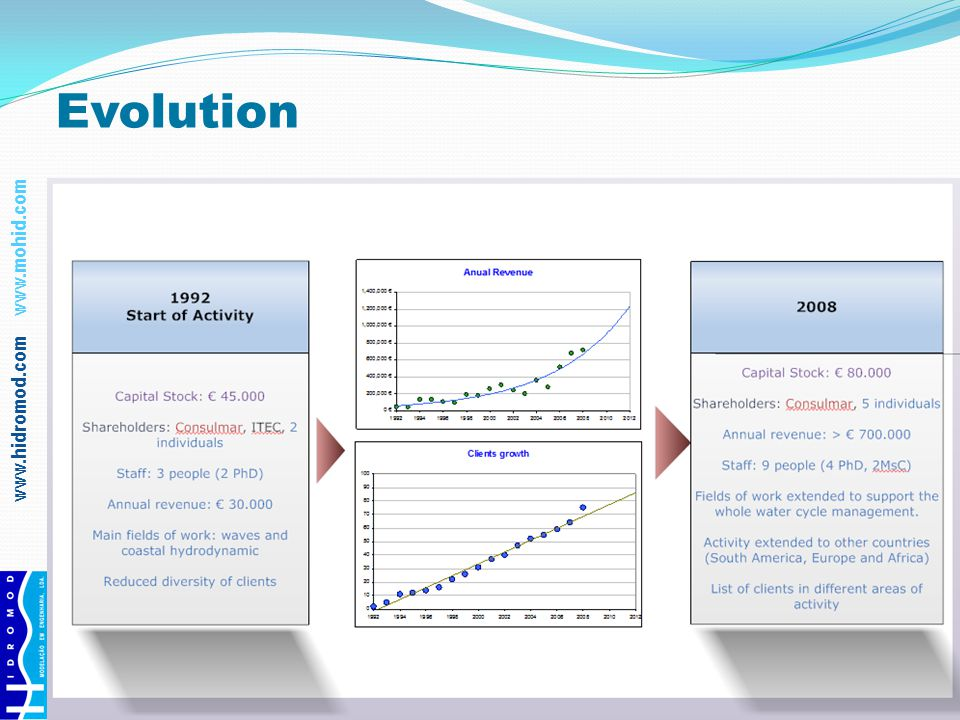 www.hidromod.com www.mohid.com Consolidated Areas of Expertise Expertise