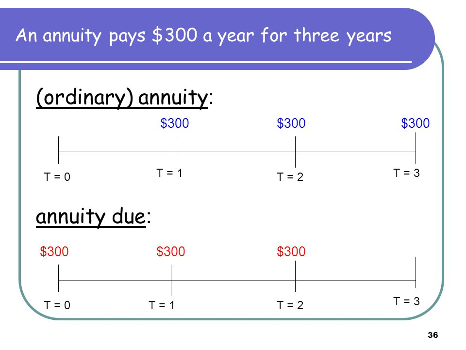 37 The Relation between (ordinary) annuity and annuity due PV(annuity due) = PV(ordinary annuity) x (1 + r) FV(annuity due) = FV(ordinary annuity) x (1 + r)