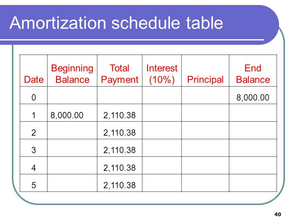 41 loan amortization: solution First year: Beginning balance = 8,000 Interest payment = 8,000 x 0.1 = 800 Principal repayment = 2,110.38 – 800 = 1,310.38 New principal balance = 8,000 – 1,310.38 = 6,689.62