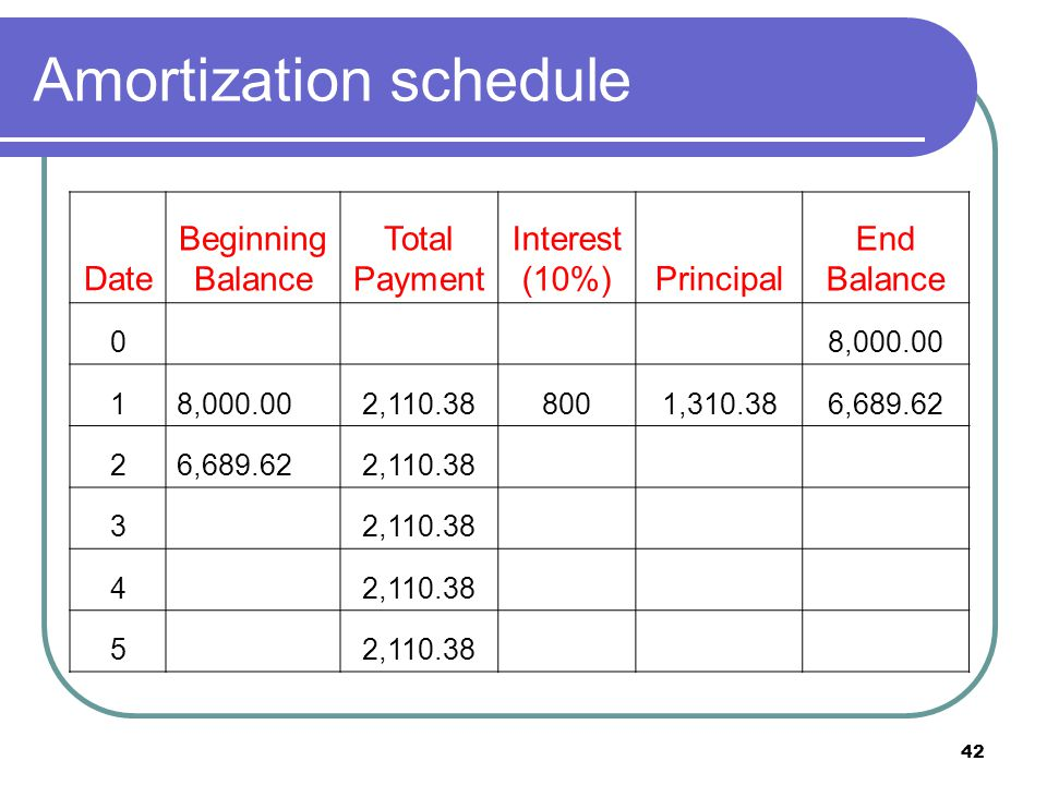 43 loan amortization: solution Second year: Beginning balance = 6,689.62 Interest payment = 6,689.62 x 0.1 = 668.96 Principal repayment = 2,110.38 – 668.96 = 1,441.42 New principal balance = 6,689.62 – 1,441.42 = 5,248.20