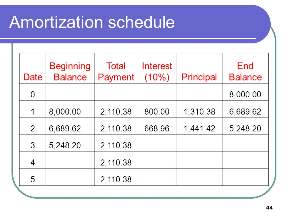 45 Amortization schedule Date Beginning Balance Total Payment Interest (10%)Principal End Balance 08,000.00 1 2,110.38800.001,310.386,689.62 2 2,110.38668.961,441.425,248.20 3 2,110.38524.821,585.563,662.64 4 2,110.38366.261,744.121,918.53 5 2,110.38191.851,918.53 0.00