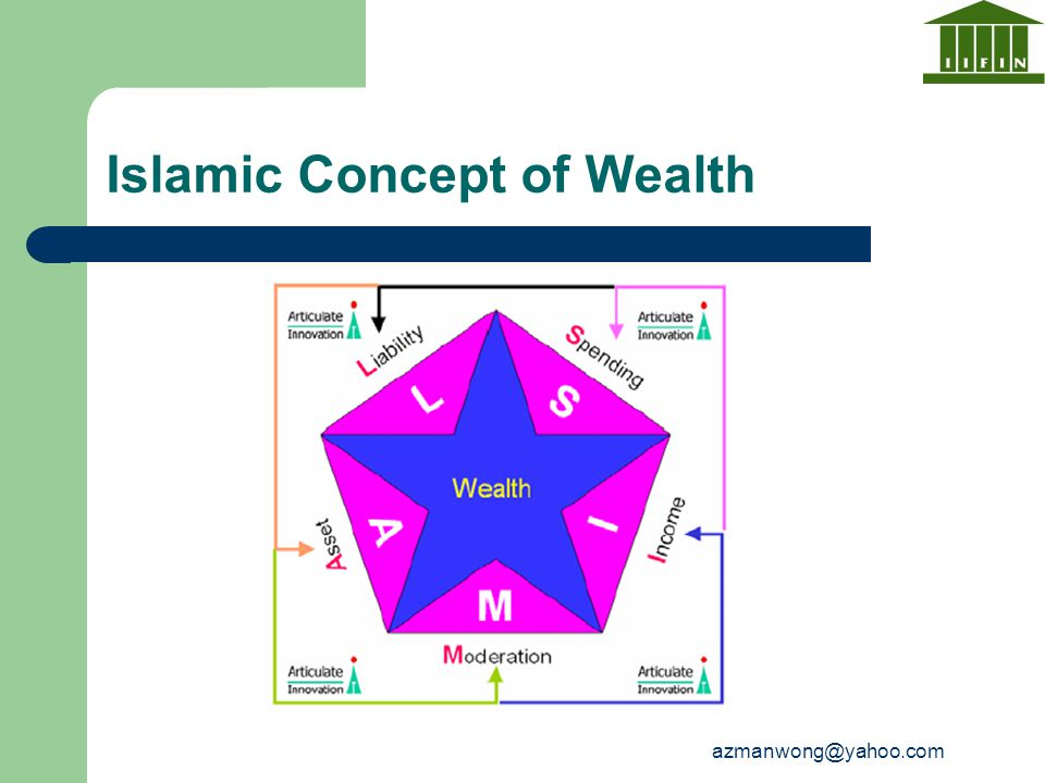 azmanwong@yahoo.com Islamic Concept of Wealth Management
