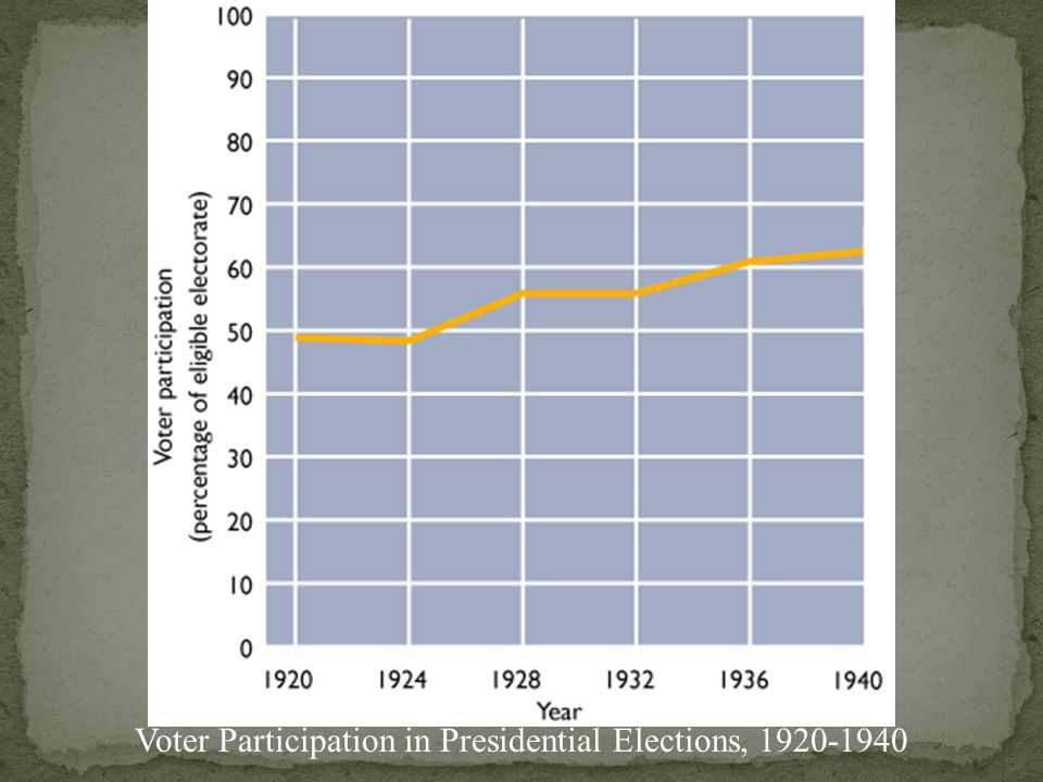 Growth in Federal Civilian Employment, 1920-1940