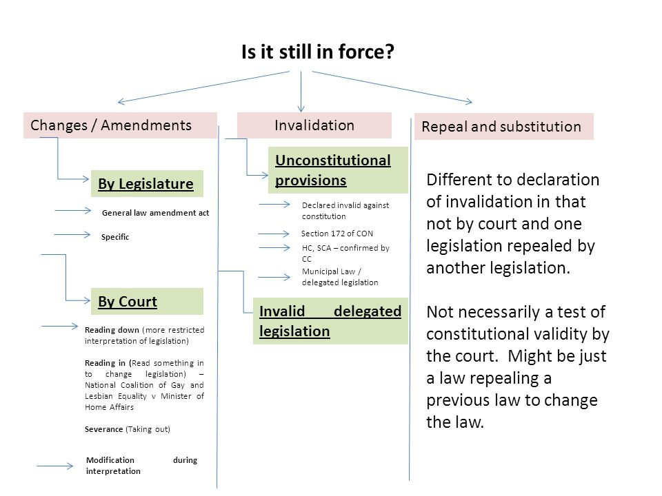 LAW Films And Publications Amendment Act (will lead to self-censorship) Not automatically unconstitutional Can be declared unconstitutional Declared invalid by Constitutional Court Repealed by competent Legislature National and Provincial Will leave a vacuum – modify or adapt