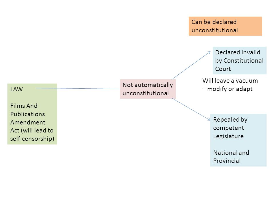 LAW Marriage Act – Man and Woman Not automatically unconstitutional Can be declared unconstitutional Declared invalid by Constitutional Court Repealed by competent Legislature National and Provincial Will leave a vacuum – modify or adapt