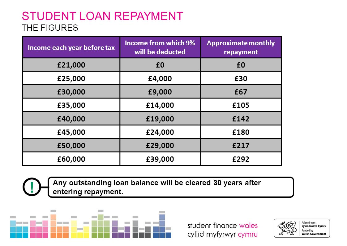 STUDENT LOAN REPAYMENT INTEREST RATES During study until entering repayment Interest rate is: Retail Price Index (RPI) +3% Earnings: Below £21,000 Interest rate is: Set at RPI Only Earnings Between: £21,000 - £41,000 RPI plus some amount between 0% and 3% Earnings: Above £41,000 Interest rate is: Retail Price Index (RPI) +3% There will be a variation in the interest rate attached to a student's loan during study and when earning following graduation: