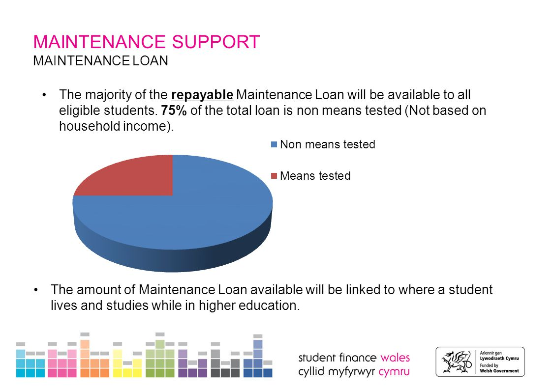 MAINTENANCE SUPPORT MAINTENANCE LOAN 2015/16 MAXIMUM RATES Full-year student (*) 75% non means tested 25% means tested Maximum loan Parental home£3,121 £1,041£4,162 Elsewhere£4,032 £1,344£5,376 London£5,649 £1,883£7,532 Overseas£4,807£1,603£6,410 (*) Slightly lower rates of support apply to final year students.