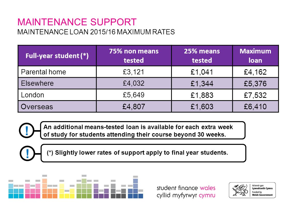 MAINTENANCE SUPPORT WELSH GOVERNMENT LEARNING GRANT Non-repayable grant for 2015/16 is up to £5,161 (max).