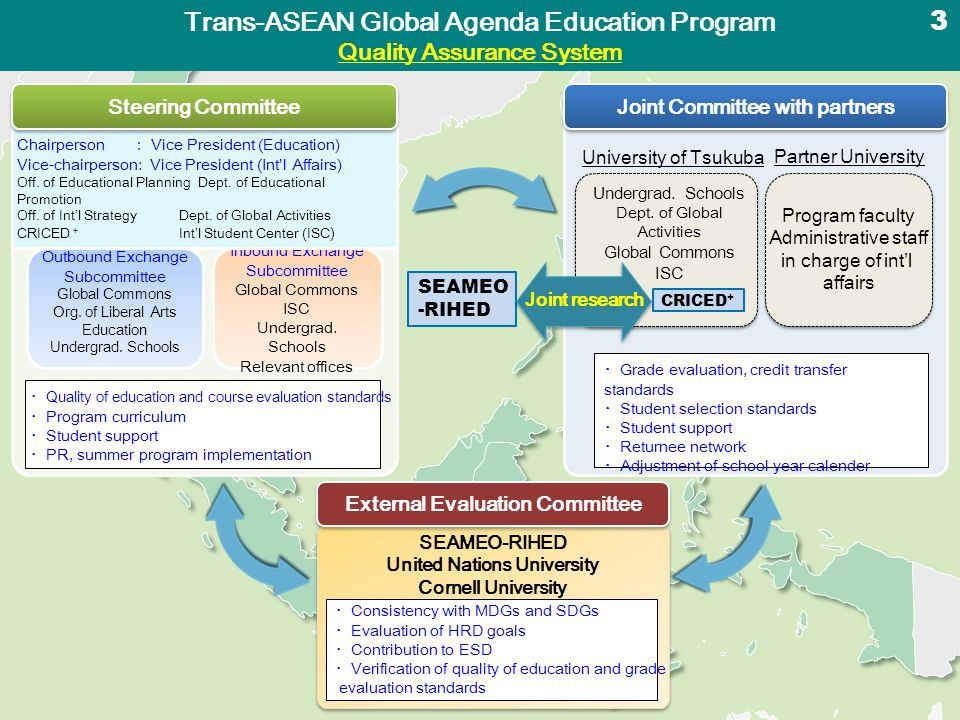 Trans-ASEAN Global Agenda Education Program Human Resource Development (Curriculum) 4 Over 400 courses Potential partner universities ( 22) 12 credits 6 credits Lib.