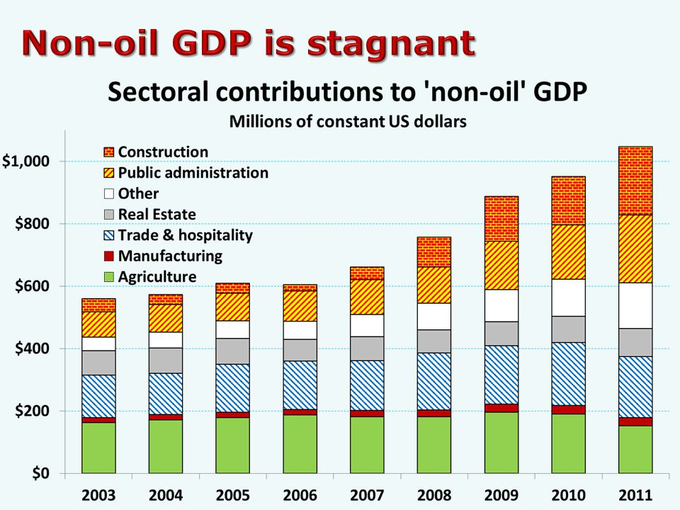 Only South Sudan, Libya (and Equatorial Guinea?) are more dependent on oil and gas exports than Timor-Leste is.