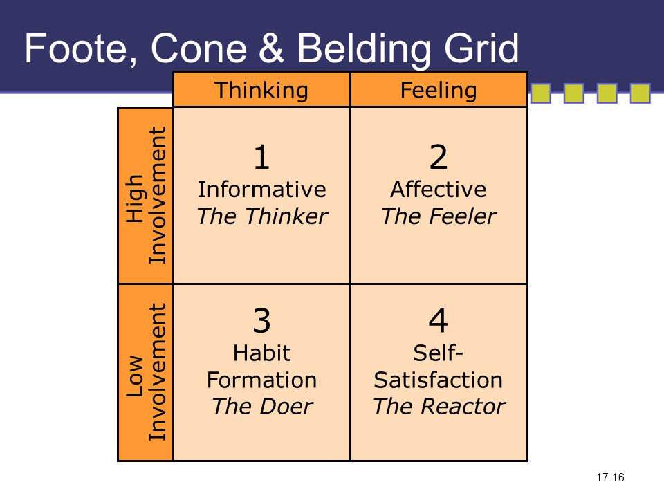 17-17 Foote, Cone & Belding Grid 1 Informative The Thinker Car-house-furnishings-new products Model: Learn-feel-do (economic?) Possible implications Test:Recall diagnostics Media:Long copy format Reflective vehicles Creative:Specific information Demonstration Thinking High Involvement