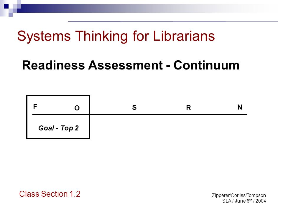 Zipperer/Corliss/Tompson SLA / June 6 th / 2004 Systems Thinking for Librarians Questions & Recap Basic concepts of systems thinking Why this class.