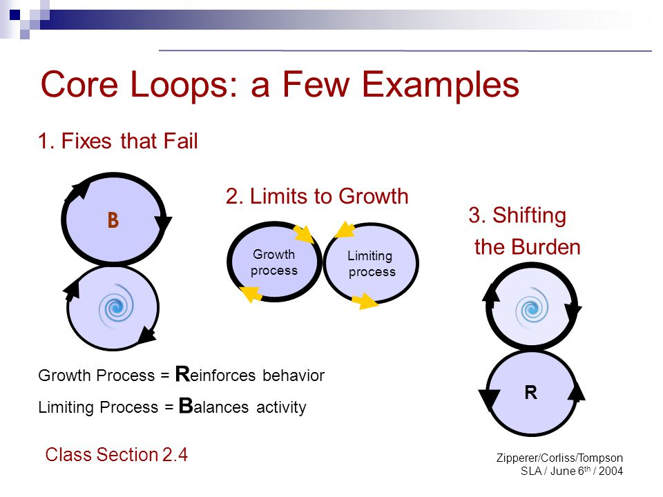 Zipperer/Corliss/Tompson SLA / June 6 th / 2004 Visualizing the System: Steps in a Process Perform the exercise with a group representing multiple disciplines Keep it manageable Start with a central element/service Adapted from: Kim D.