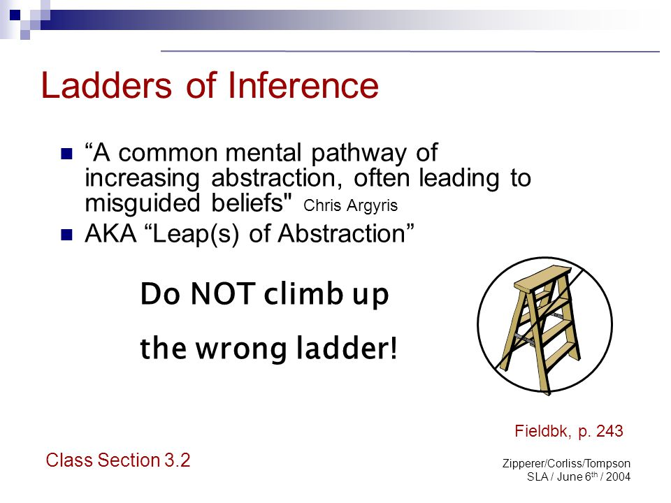 Zipperer/Corliss/Tompson SLA / June 6 th / 2004 Ladders of Inference, con't Ladder rests on: 1) observable data and 2) one's past experience - both are solid.