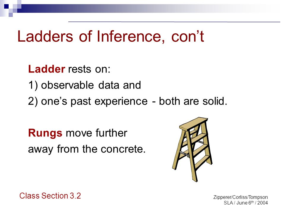 Zipperer/Corliss/Tompson SLA / June 6 th / 2004 Steps Toward Understanding 1 st Rung: Select data to focus on 2 nd Rung: Add own meaning to data 3 rd Rung: Make assumptions re data - can be more than one rung Class Section 3.2